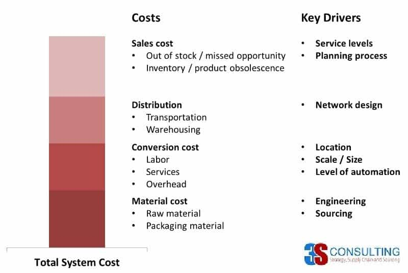 Supply Chain Cost Drivers ver2.jpg
